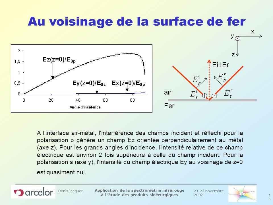 21-22 novembre 2002 1313 Application de la spectrométrie infrarouge à l étude des produits sidérurgiques Denis Jacquet Au voisinage de la surface de f