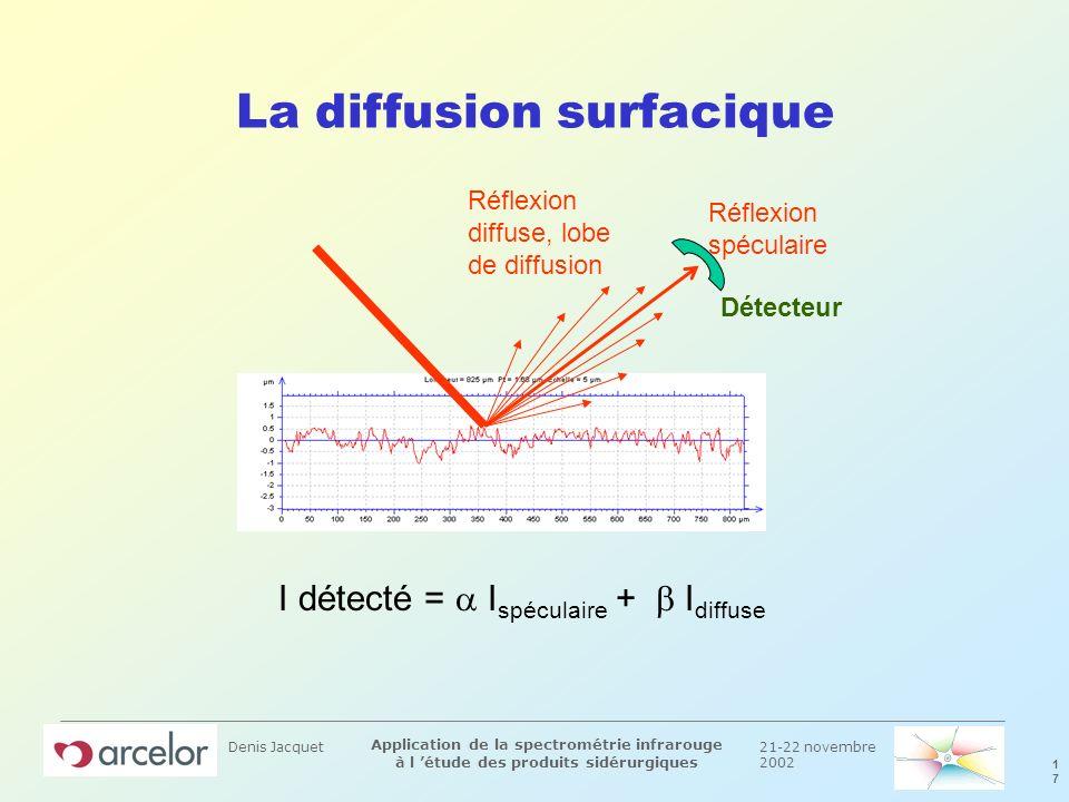 21-22 novembre 2002 1717 Application de la spectrométrie infrarouge à l étude des produits sidérurgiques Denis Jacquet La diffusion surfacique Réflexi