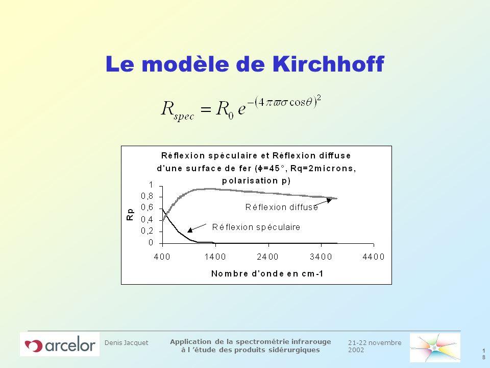 21-22 novembre 2002 1818 Application de la spectrométrie infrarouge à l étude des produits sidérurgiques Denis Jacquet Le modèle de Kirchhoff