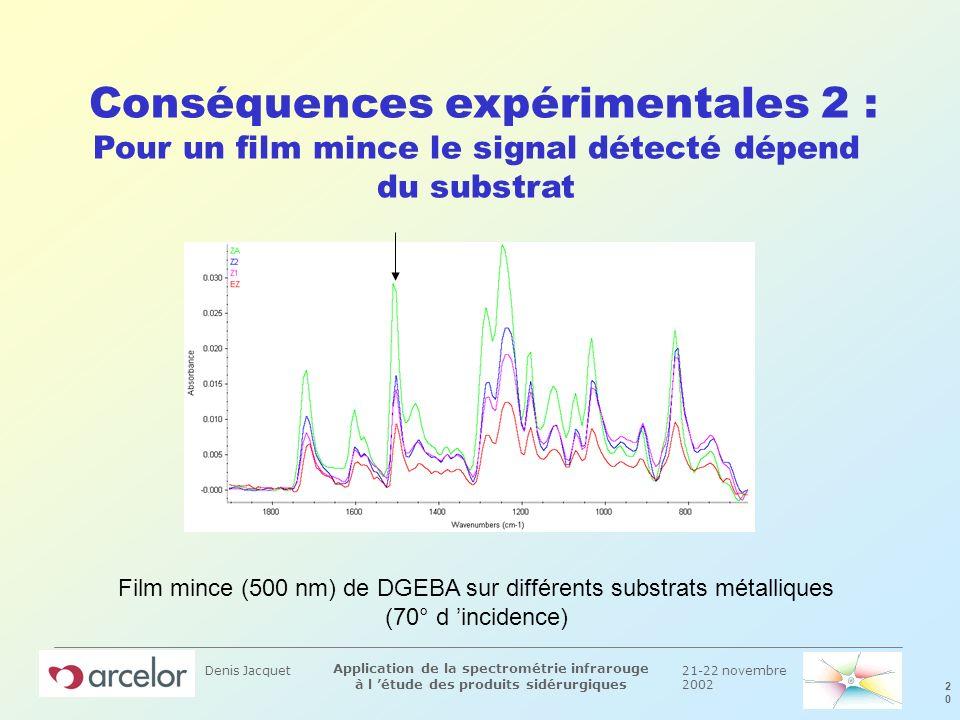 21-22 novembre 2002 2020 Application de la spectrométrie infrarouge à l étude des produits sidérurgiques Denis Jacquet Conséquences expérimentales 2 :