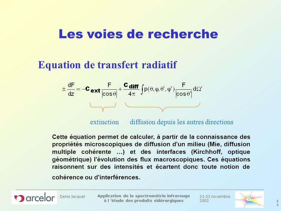 21-22 novembre 2002 2323 Application de la spectrométrie infrarouge à l étude des produits sidérurgiques Denis Jacquet Les voies de recherche Equation