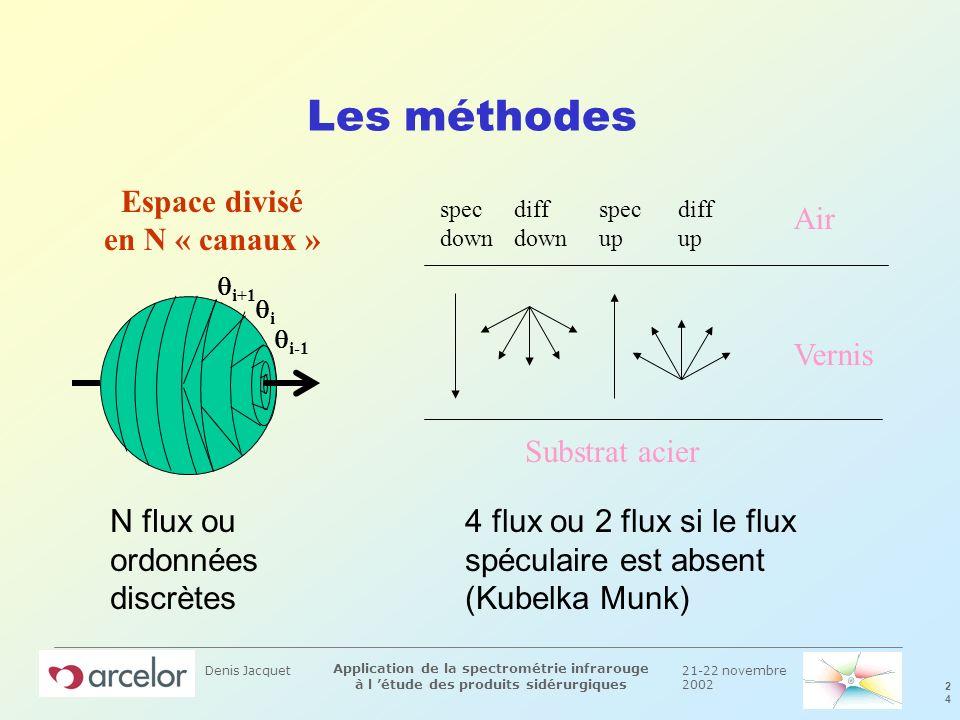 21-22 novembre 2002 2424 Application de la spectrométrie infrarouge à l étude des produits sidérurgiques Denis Jacquet Les méthodes Espace divisé en N