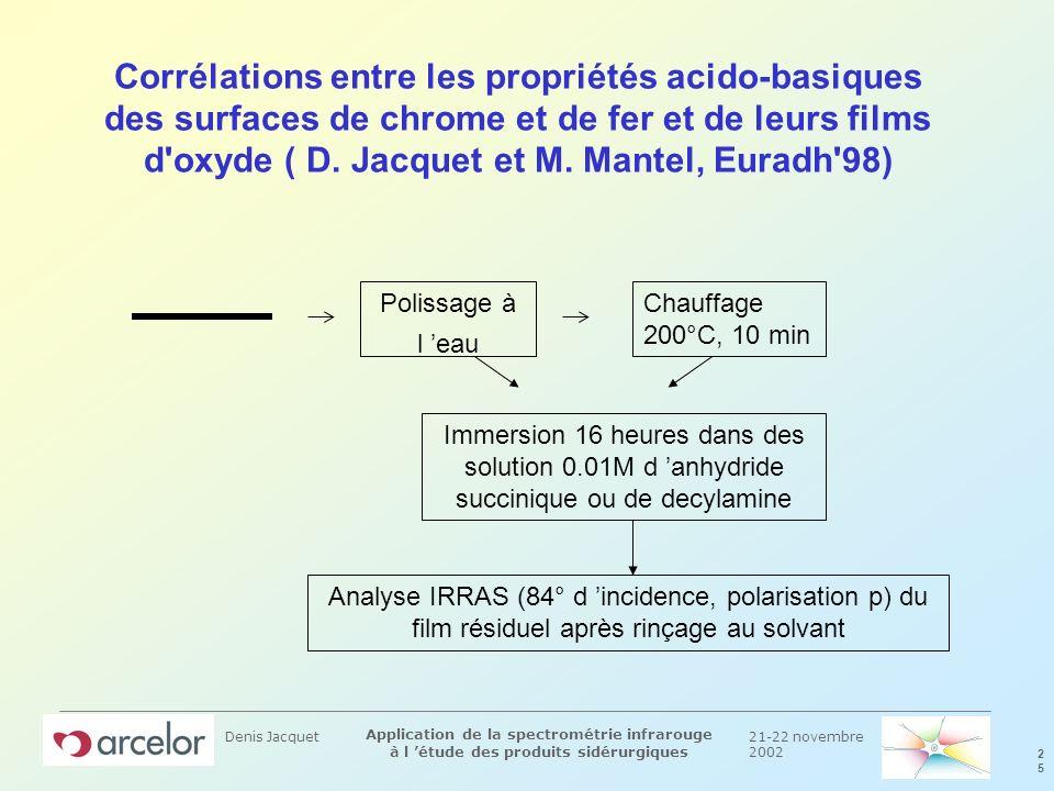 21-22 novembre 2002 2525 Application de la spectrométrie infrarouge à l étude des produits sidérurgiques Denis Jacquet Corrélations entre les propriét