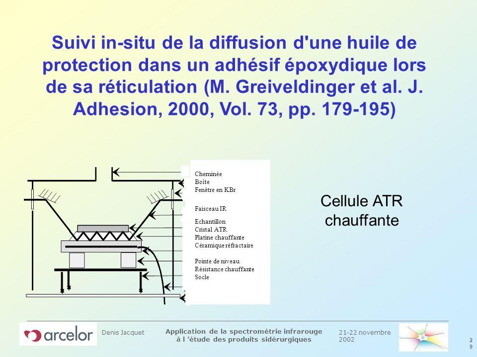21-22 novembre 2002 2929 Application de la spectrométrie infrarouge à l étude des produits sidérurgiques Denis Jacquet Suivi in-situ de la diffusion d