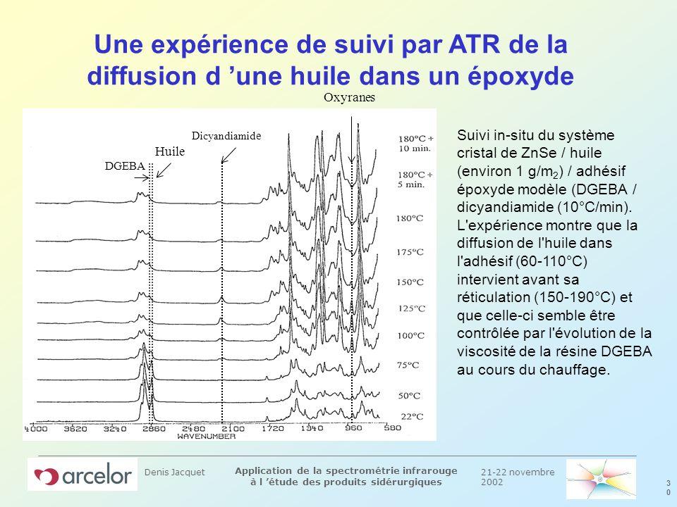 21-22 novembre 2002 3030 Application de la spectrométrie infrarouge à l étude des produits sidérurgiques Denis Jacquet Une expérience de suivi par ATR