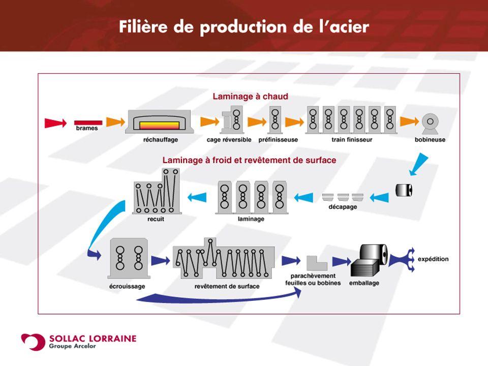 21-22 novembre 2002 5 Application de la spectrométrie infrarouge à l étude des produits sidérurgiques Denis Jacquet Des produits
