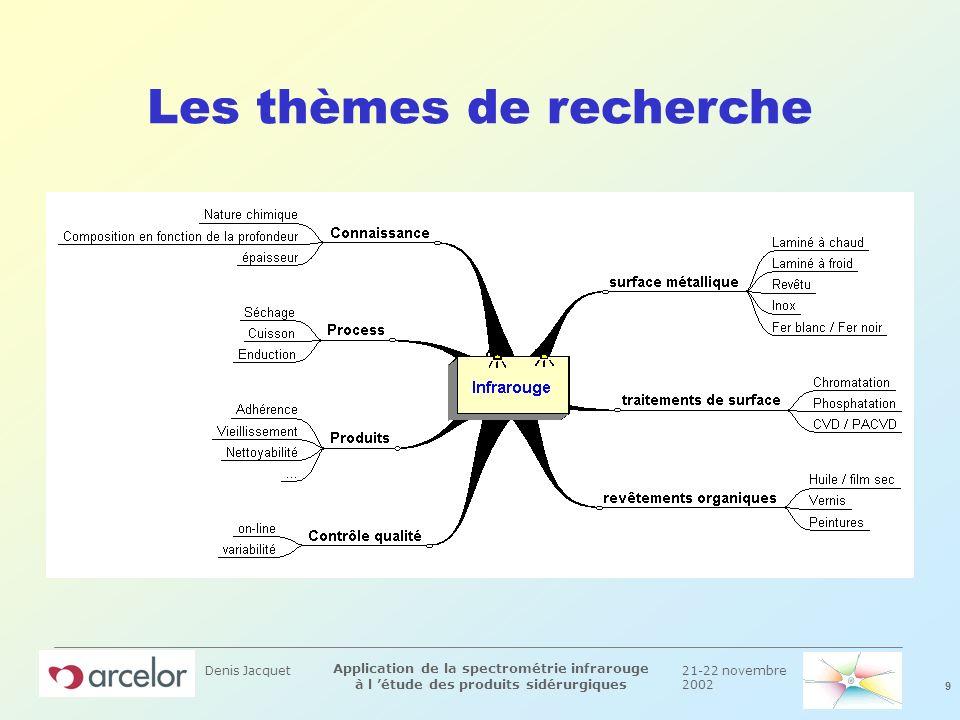 21-22 novembre 2002 9 Application de la spectrométrie infrarouge à l étude des produits sidérurgiques Denis Jacquet Les thèmes de recherche
