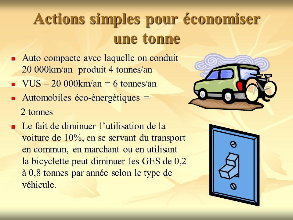 Actions simples pour économiser une tonne Auto compacte avec laquelle on conduit 20 000km/an produit 4 tonnes/an Auto compacte avec laquelle on condui