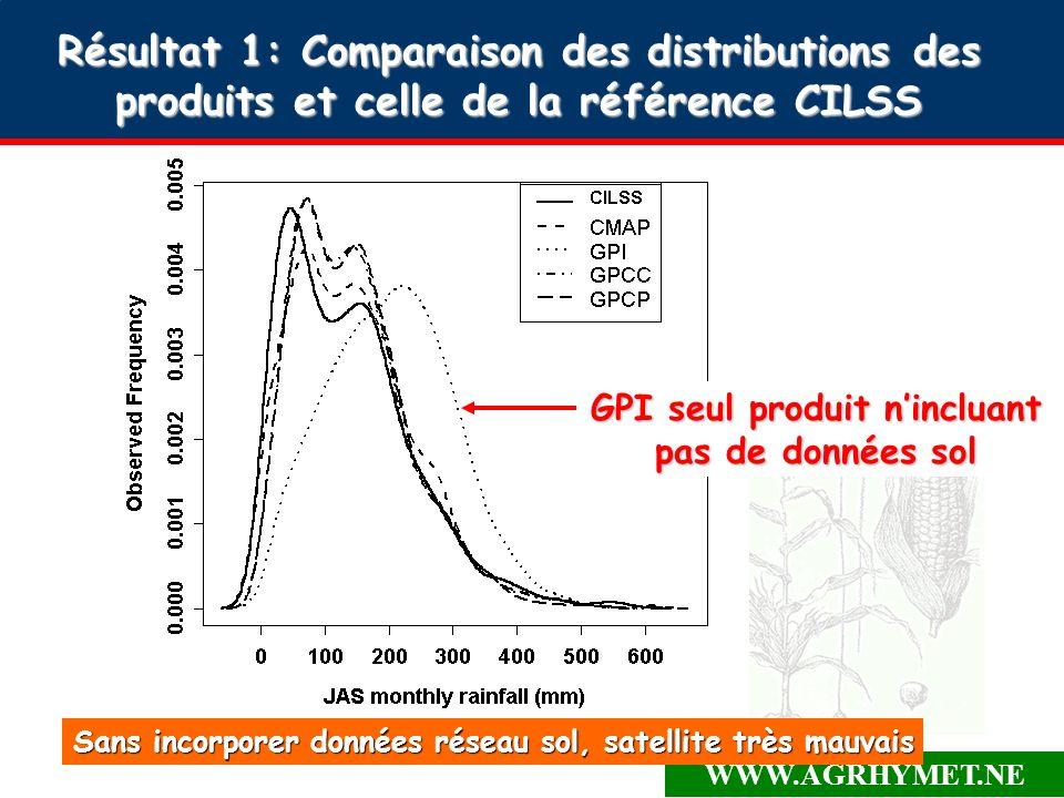 WWW.AGRHYMET.NE Résultat 1: Comparaison des distributions des produits et celle de la référence CILSS GPI seul produit nincluant pas de données sol Sans incorporer données réseau sol, satellite très mauvais