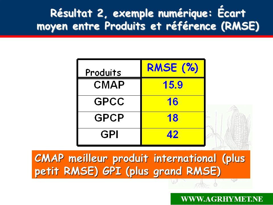 WWW.AGRHYMET.NE Résultat 2, exemple numérique: Écart moyen entre Produits et référence (RMSE) CMAP meilleur produit international (plus petit RMSE) GPI (plus grand RMSE)