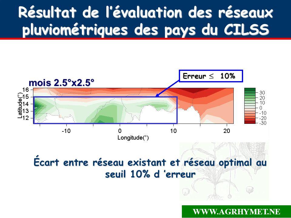 WWW.AGRHYMET.NE Conclusion/2 Transposition des résultats de la zone de confiance vers les zones où il n y a pas de pluviomètres (désert pour surveillance des criquets).