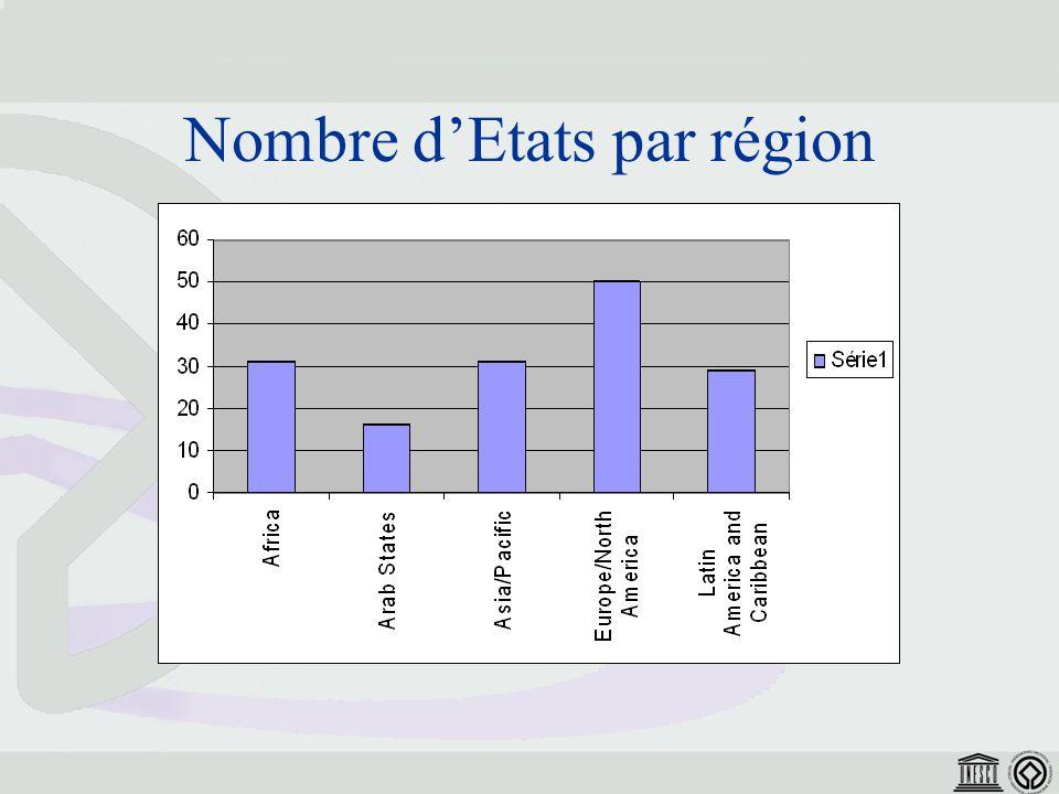 Nombre dEtats par région