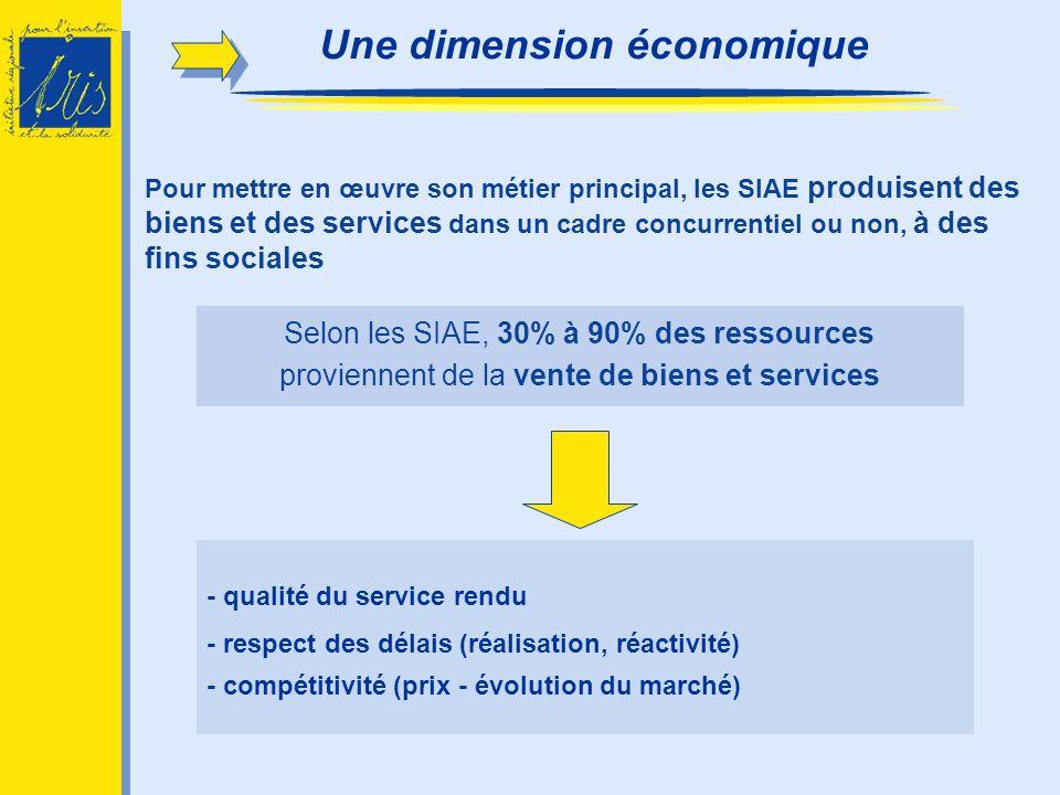 Selon les SIAE, 30% à 90% des ressources proviennent de la vente de biens et services - qualité du service rendu - respect des délais (réalisation, ré