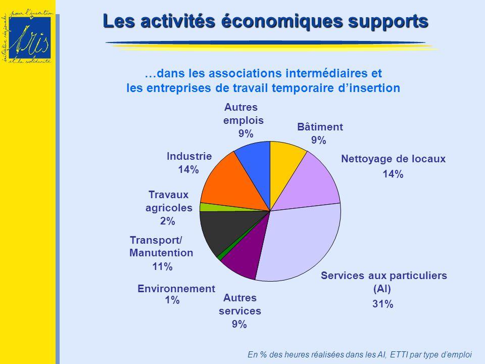 …dans les associations intermédiaires et les entreprises de travail temporaire dinsertion Les activités économiques supports En % des heures réalisées