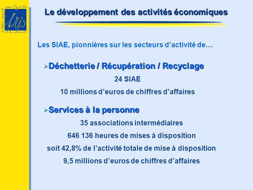Les SIAE, pionnières sur les secteurs dactivité de… Déchetterie / Récupération / Recyclage 24 SIAE 10 millions deuros de chiffres daffaires Services à