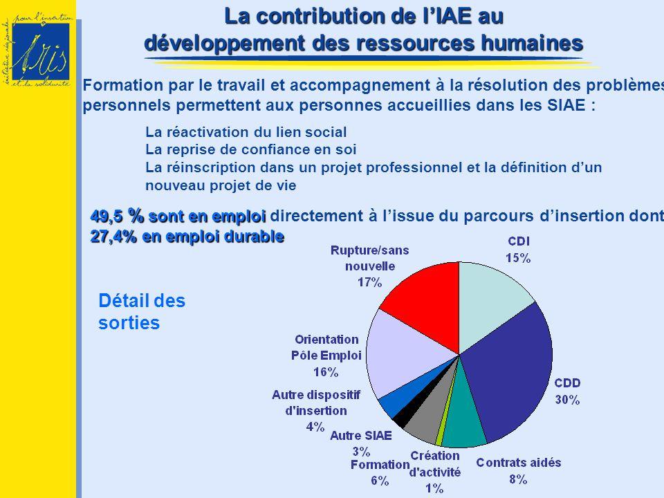 La contribution de lIAE au développement des ressources humaines 49,5 % sont en emploi 27,4% en emploi durable 49,5 % sont en emploi directement à lis