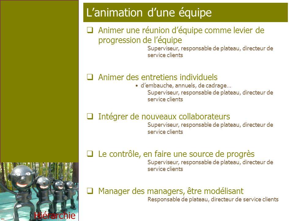 Page 8 T élé p rofil Lanimation dune équipe Animer une réunion déquipe comme levier de progression de léquipe Superviseur, responsable de plateau, dir