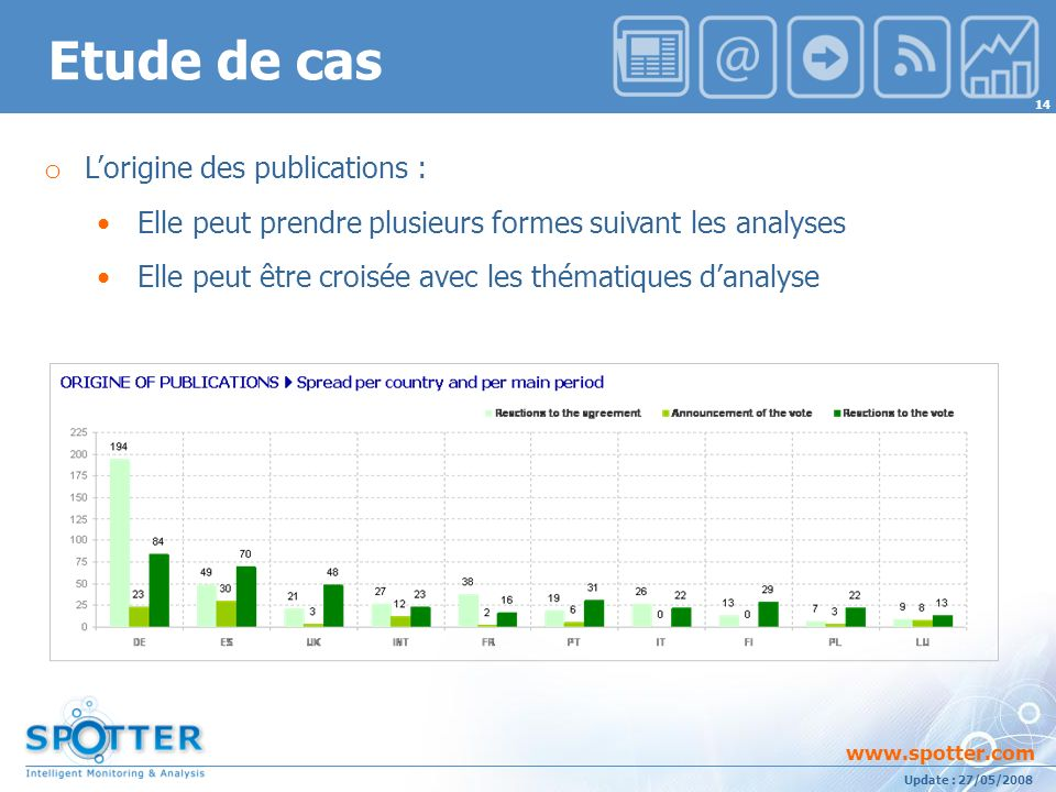 Projet suivi par Ana ATHAYDE www.spotter.com 14 Update : 27/05/2008 Etude de cas o Lorigine des publications : Elle peut prendre plusieurs formes suivant les analyses Elle peut être croisée avec les thématiques danalyse