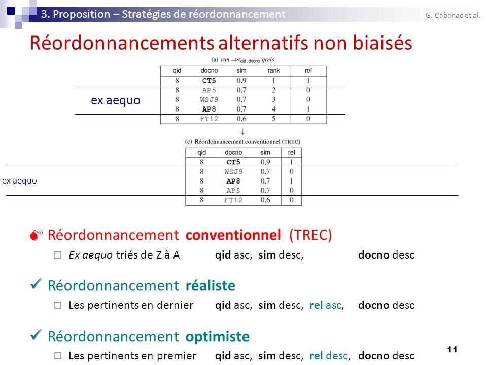 11 Réordonnancements alternatifs non biaisés Réordonnancement conventionnel (TREC) Ex aequo triés de Z à Aqid asc, sim desc, docno desc Réordonnanceme