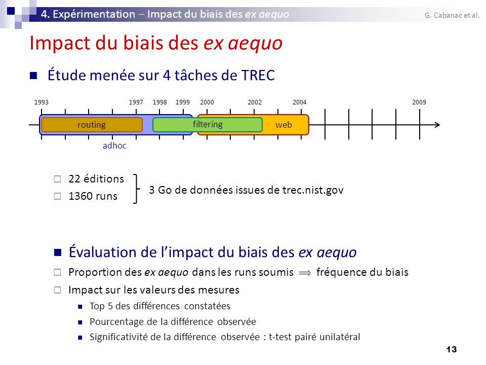 13 Impact du biais des ex aequo Étude menée sur 4 tâches de TREC 22 éditions 1360 runs Évaluation de limpact du biais des ex aequo Proportion des ex a