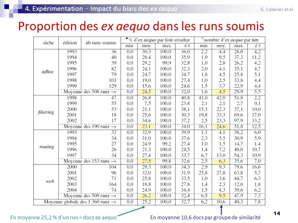 14 Proportion des ex aequo dans les runs soumis 4. Expérimentation Impact du biais des ex aequo G. Cabanac et al. En moyenne 10,6 docs par groupe de s