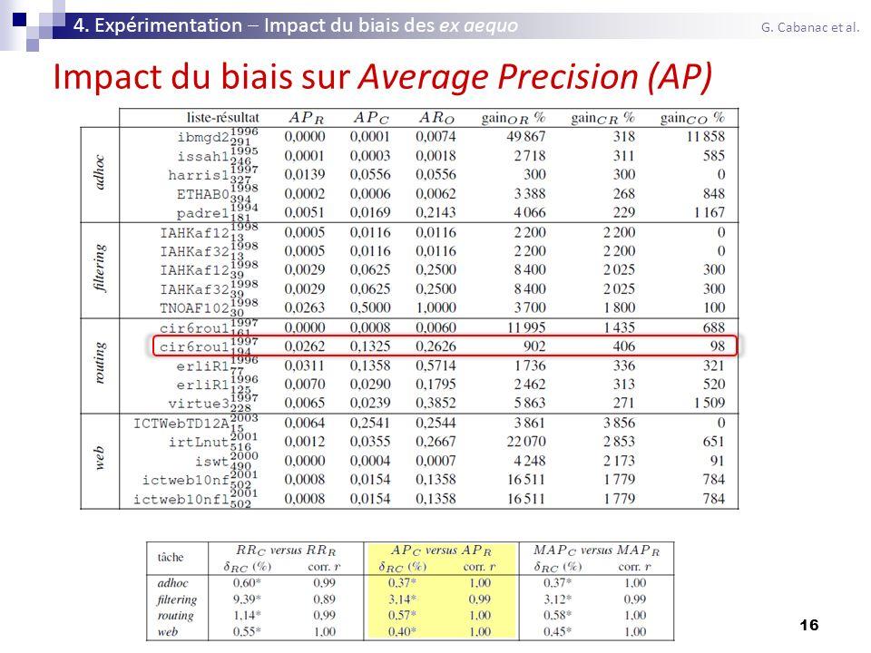 16 Impact du biais sur Average Precision (AP) 4. Expérimentation Impact du biais des ex aequo G. Cabanac et al.