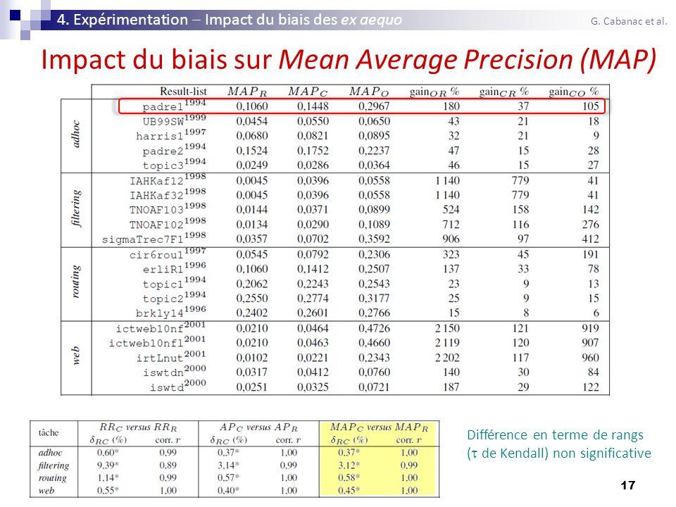 17 Impact du biais sur Mean Average Precision (MAP) 4. Expérimentation Impact du biais des ex aequo G. Cabanac et al. Différence en terme de rangs ( d