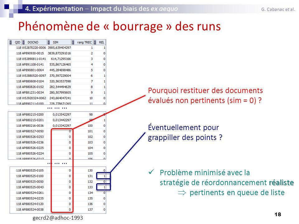 18 Phénomène de « bourrage » des runs Chris Ellen 4. Expérimentation Impact du biais des ex aequo G. Cabanac et al.......... gecrd2@adhoc-1993 Pourquo