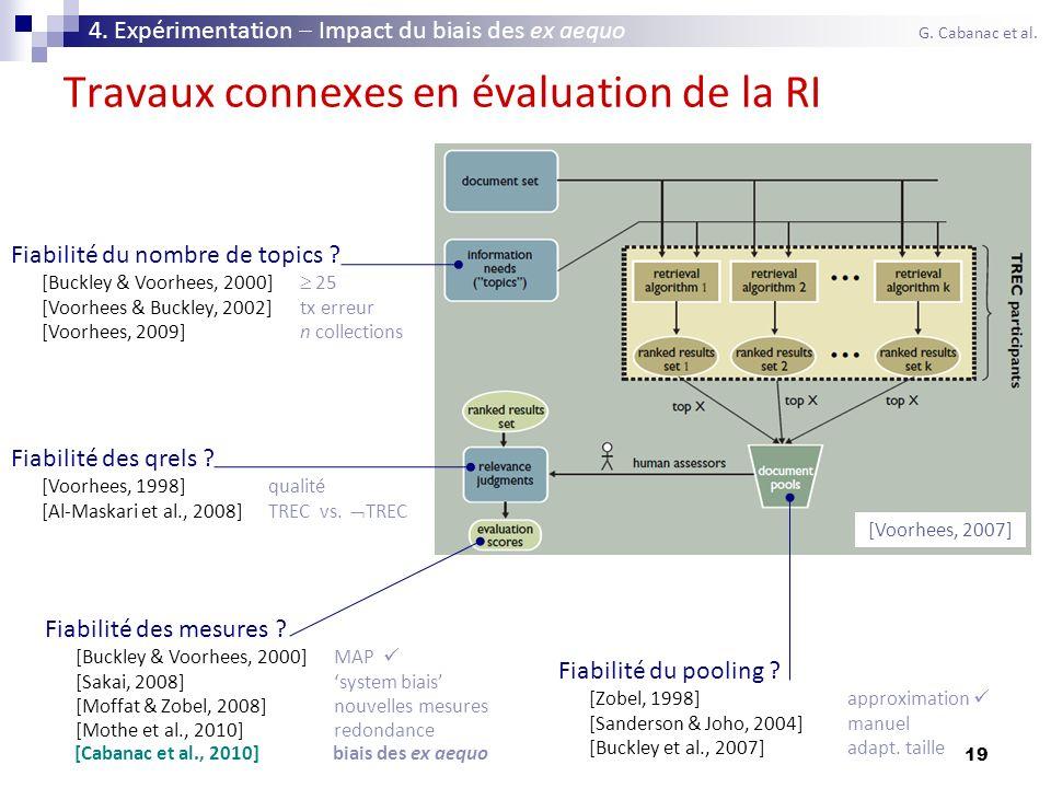 19 Travaux connexes en évaluation de la RI 4. Expérimentation Impact du biais des ex aequo G. Cabanac et al. [Voorhees, 2007] Fiabilité du nombre de t