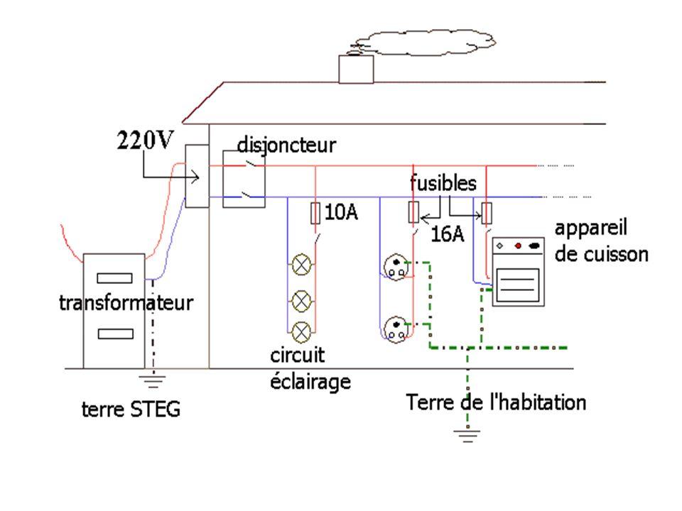 IV Les protections Pour les installations.