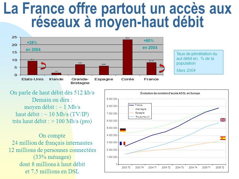 La France offre partout un accès aux réseaux à moyen-haut débit Taux de pénétration du aut débit en, % de la population Mars 2004 +38% en 2004 +80% en 2004 On parle de haut débit dès 512 kb/s Demain on dira : moyen débit : ~ 1 Mb/s haut débit : ~ 10 Mb/s (TV/IP) très haut débit : > 100 Mb/s (pro) On compte 24 million de français internautes 12 millions de personnes connectées (33% ménages) dont 8 millions à haut débit et 7,5 millions en DSL