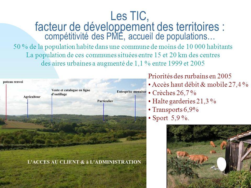 Les TIC, facteur de développement des territoires : compétitivité des PME, accueil de populations… Priorités des rurbains en 2005 Accès haut débit & mobile 27,4 % Crèches 26,7 % Halte garderies 21,3 % Transports 6,9% Sport 5,9 %.