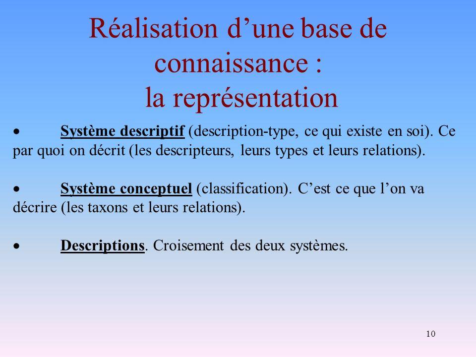10 Réalisation dune base de connaissance : la représentation Système descriptif (description-type, ce qui existe en soi). Ce par quoi on décrit (les d