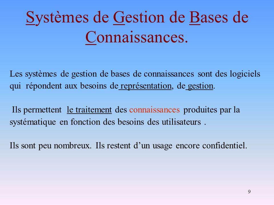 9 Systèmes de Gestion de Bases de Connaissances. Les systèmes de gestion de bases de connaissances sont des logiciels qui répondent aux besoins de rep