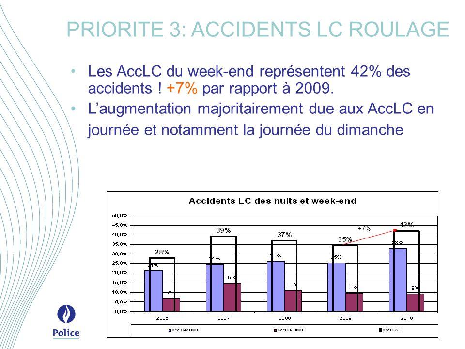 Les AccLC du week-end représentent 42% des accidents .
