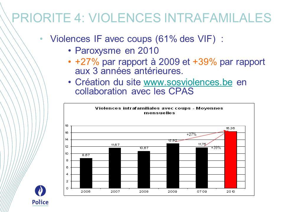Violences IF avec coups (61% des VIF) : Paroxysme en 2010 +27% par rapport à 2009 et +39% par rapport aux 3 années antérieures.