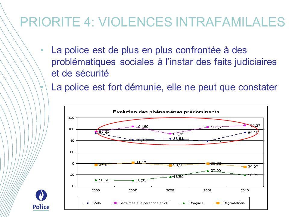 La police est de plus en plus confrontée à des problématiques sociales à linstar des faits judiciaires et de sécurité La police est fort démunie, elle ne peut que constater PRIORITE 4: VIOLENCES INTRAFAMILALES