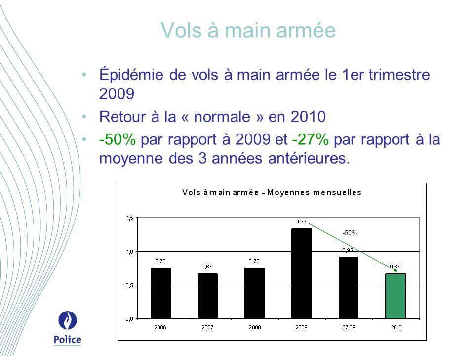 Vols à main armée Épidémie de vols à main armée le 1er trimestre 2009 Retour à la « normale » en 2010 -50% par rapport à 2009 et -27% par rapport à la moyenne des 3 années antérieures.