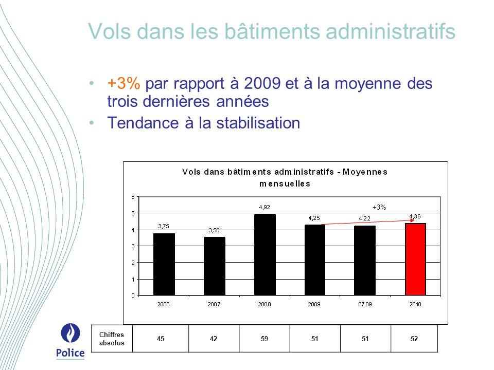 Vols dans les bâtiments administratifs +3% par rapport à 2009 et à la moyenne des trois dernières années Tendance à la stabilisation +3% Chiffres absolus 45425951 52