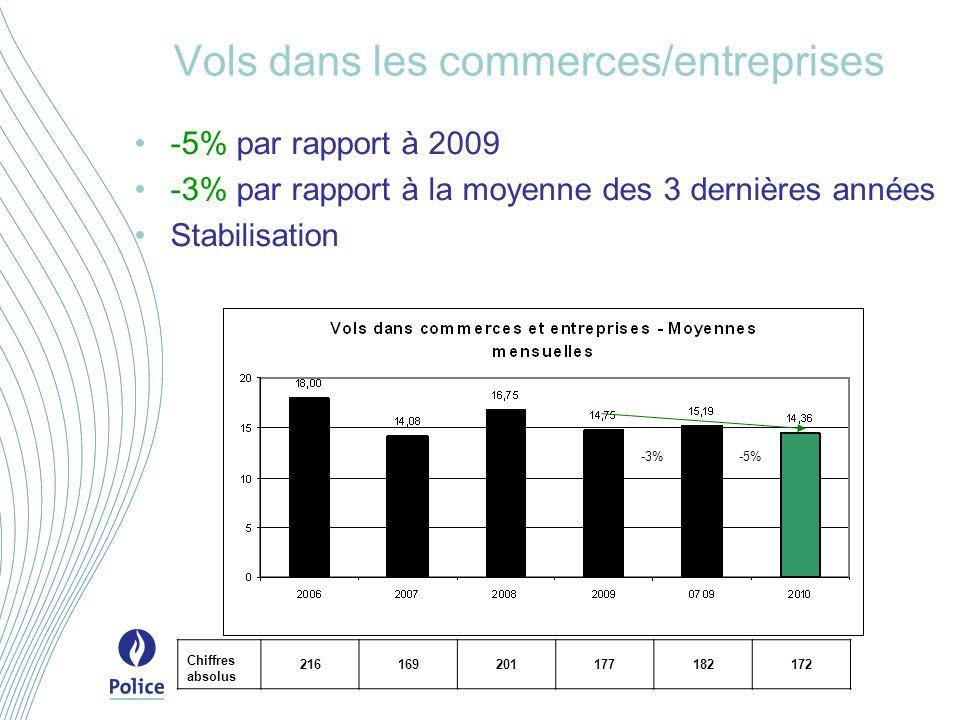 Vols dans les commerces/entreprises -5% par rapport à 2009 -3% par rapport à la moyenne des 3 dernières années Stabilisation -3%-5% Chiffres absolus 216169201177182172