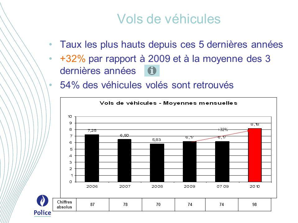 Vols de véhicules Taux les plus hauts depuis ces 5 dernières années +32% par rapport à 2009 et à la moyenne des 3 dernières années 54% des véhicules volés sont retrouvés +32% Chiffres absolus 87787074 98