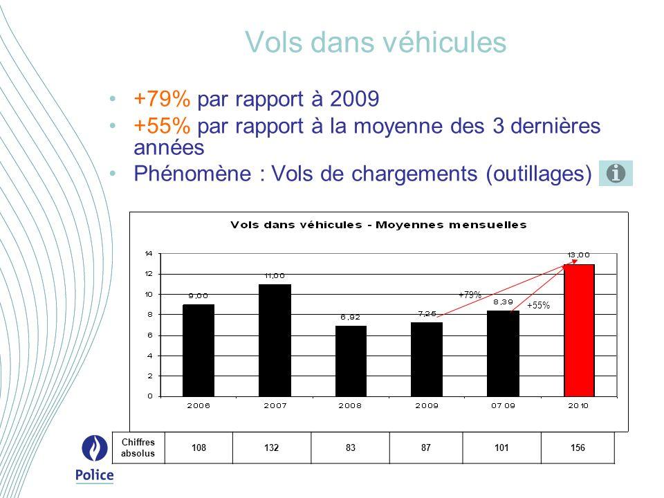 Vols dans véhicules +79% par rapport à 2009 +55% par rapport à la moyenne des 3 dernières années Phénomène : Vols de chargements (outillages) +79% +55% Chiffres absolus 1081328387101156