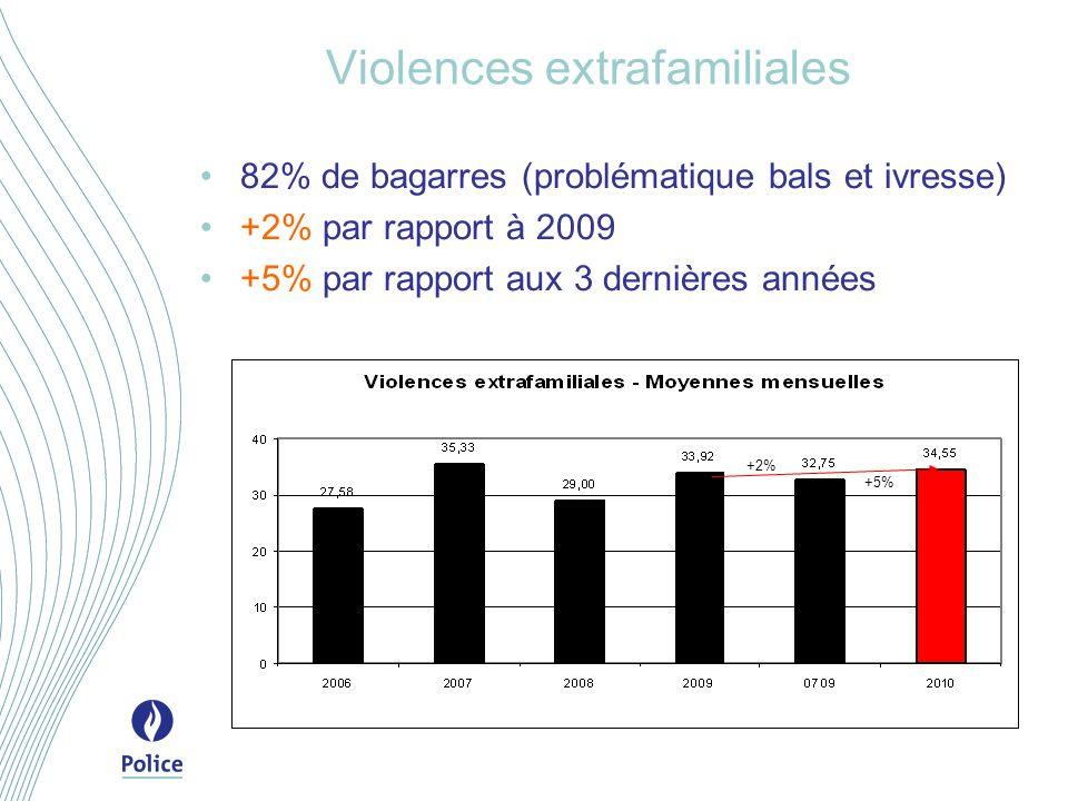 Violences extrafamiliales 82% de bagarres (problématique bals et ivresse) +2% par rapport à 2009 +5% par rapport aux 3 dernières années +2% +5%