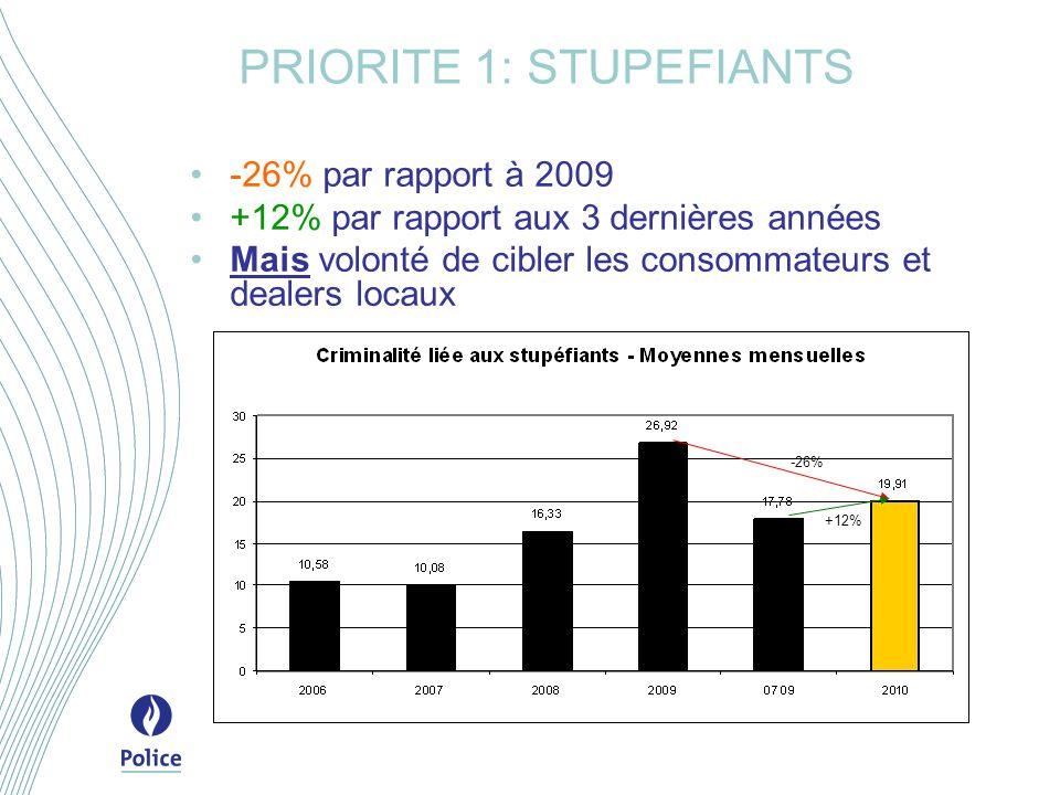 PRIORITE 1: STUPEFIANTS -26% par rapport à 2009 +12% par rapport aux 3 dernières années Mais volonté de cibler les consommateurs et dealers locaux -26% +12%