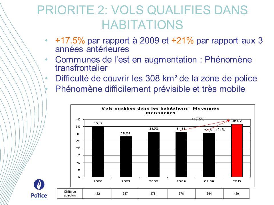 PRIORITE 2: VOLS QUALIFIES DANS HABITATIONS +17.5% par rapport à 2009 et +21% par rapport aux 3 années antérieures Communes de lest en augmentation : Phénomène transfrontalier Difficulté de couvrir les 308 km² de la zone de police Phénomène difficilement prévisible et très mobile +21% +17.5% Chiffres absolus 422337378376364420