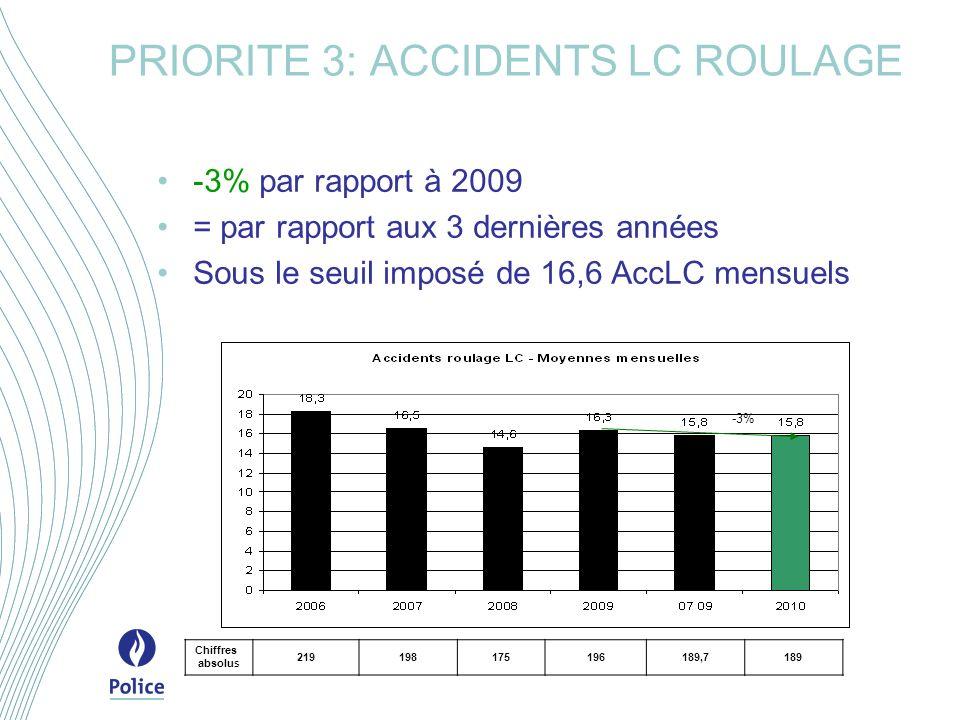 PRIORITE 3: ACCIDENTS LC ROULAGE -3% par rapport à 2009 = par rapport aux 3 dernières années Sous le seuil imposé de 16,6 AccLC mensuels -3% Chiffres absolus 219198175196189,7189
