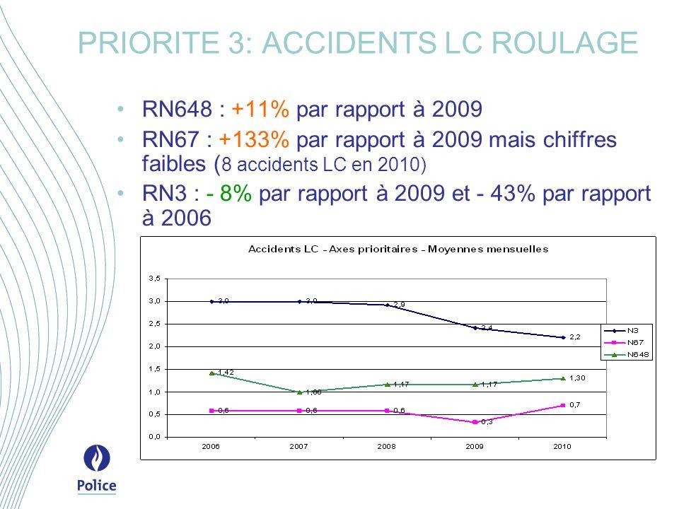 RN648 : +11% par rapport à 2009 RN67 : +133% par rapport à 2009 mais chiffres faibles ( 8 accidents LC en 2010) RN3 : - 8% par rapport à 2009 et - 43% par rapport à 2006 PRIORITE 3: ACCIDENTS LC ROULAGE