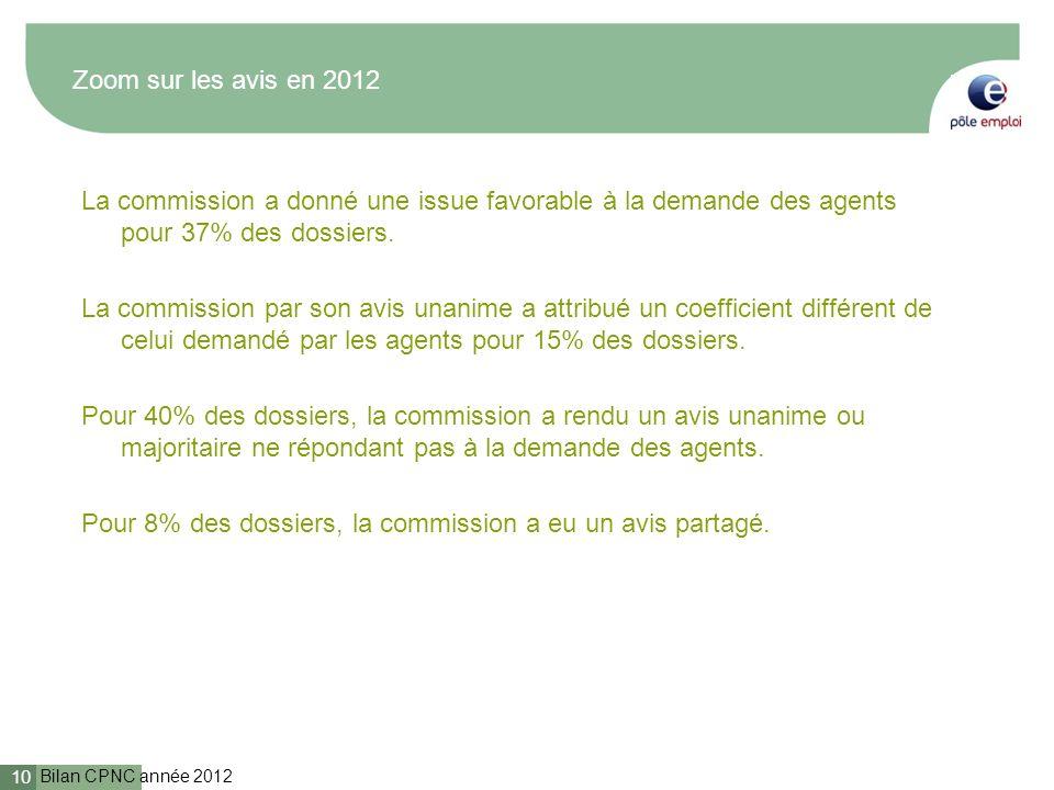 Bilan CPNC année 2012 10 Zoom sur les avis en 2012 La commission a donné une issue favorable à la demande des agents pour 37% des dossiers. La commiss