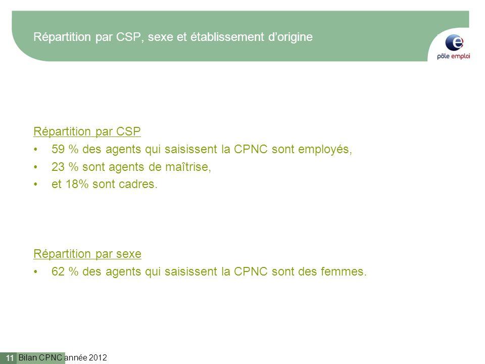 Bilan CPNC année 2012 11 Répartition par CSP, sexe et établissement dorigine Répartition par CSP 59 % des agents qui saisissent la CPNC sont employés,