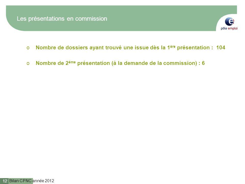 Bilan CPNC année 2012 12 Les présentations en commission oNombre de dossiers ayant trouvé une issue dès la 1 ère présentation : 104 oNombre de 2 ème p